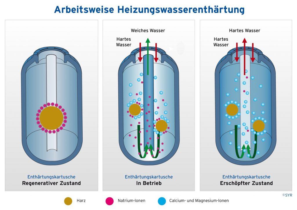 Heizungswasseranalyse-SYR