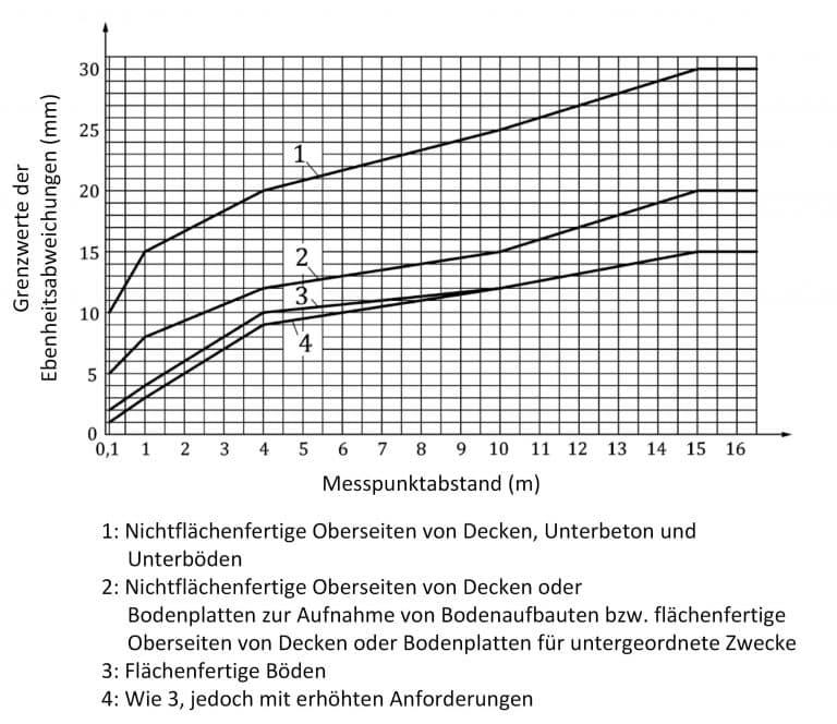 Bau-Index-Grenzwerte-fuer-Ebenheitsabweichungen-von-Oberseiten