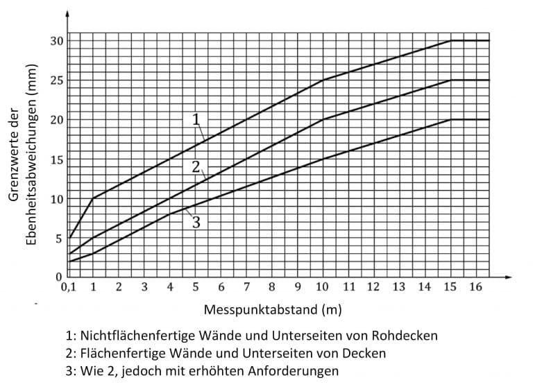 Bau-Index-Grenzwerte-fuer-Ebenheitsabweichungen-von-Wandflaechen