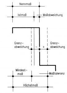 Bau-Index-DIN-18202-Masstoleranzen