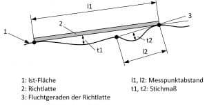 Bau-Index-Pruefung-Ebenheit-Bauteilflaeche