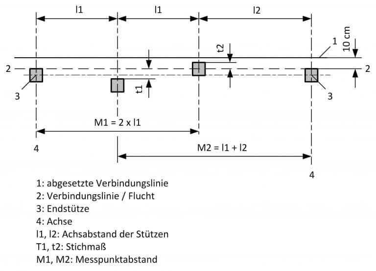 Bau-Index-Pruefung-Fluchtabweichung