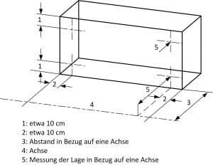 Bau-Index-Pruefung-Lage-Bauteil-Grundriss