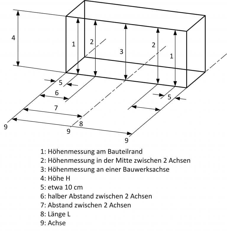 Bau-Index-Pruefung-Masse-Form1