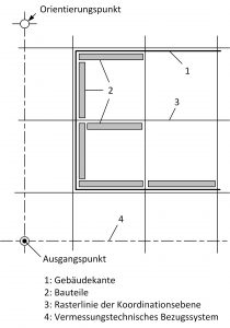 Bau-Index-Vermessungstechnische-Bezugssysteme