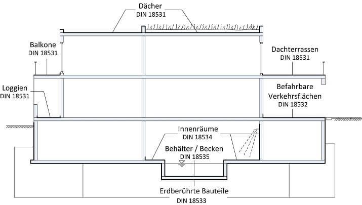 Bauwerksabdichtung DIN Vorgaben Normen im Überblick