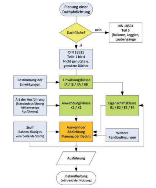 Schematischer Ablauf der Planung einer Dachabdichtung und zu beachtende Einflussgrößen